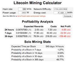 Litecoin Profit